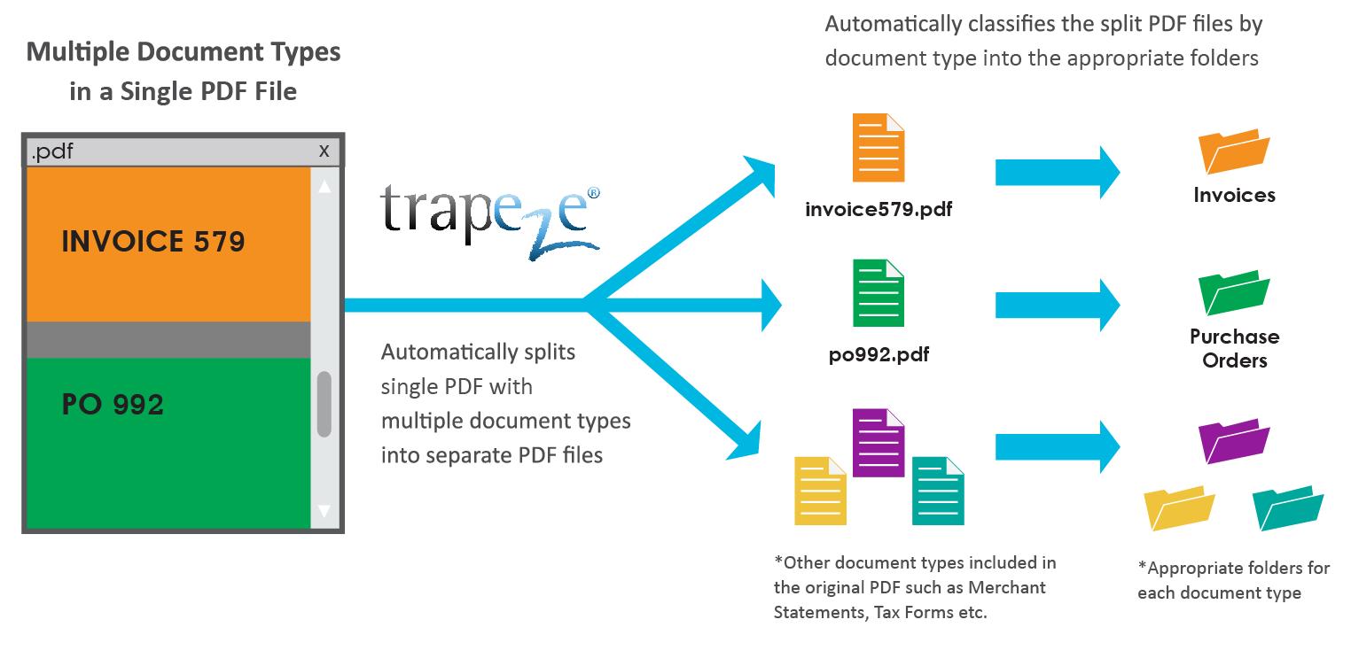 Trapeze Split PDF Automation