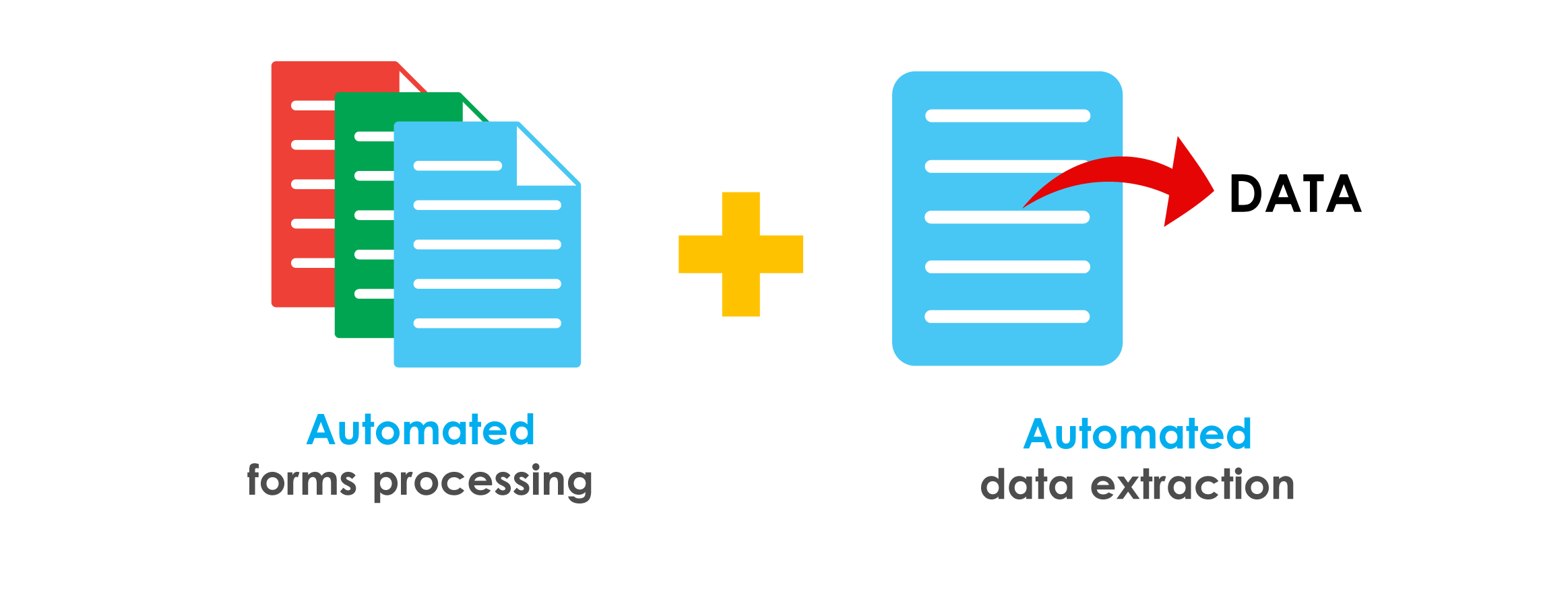 Automated forms processing and data extraction